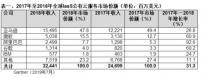 Gartner:2018年全球IaaS公有云服务市场达324亿美元 增长31.3%