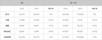 2019年上半年沃尔沃汽车集团全球销量增长7.3% 创历史新高