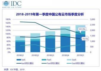 IDC:2019Q1中国公有云服务市场规模达24.6亿美元 同比增67.9%