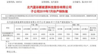 北京新能源汽车今年累计产量15174辆   北汽蓝谷总市值约254.34亿元