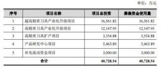 科创板上市公司沃尔德将用至多3.35亿元闲置募集资金保本投资