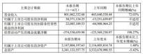 中微公司上半年营收同比增长72.03% 今日拿下科创板涨幅第一