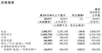 映客净利首次出现亏损 上半年净亏损2754.7万元