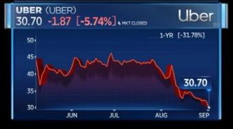 股价下跌近6% 软银对Uber投资浮亏6亿美元