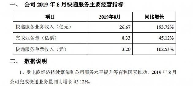 韵达股份8月快递服务业务收入26.67亿元 完成业务量8.33亿票