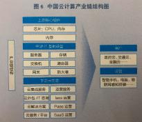 白皮书预计2023年中国云计算产业规模将超3000亿元 上云深度提升较大
