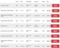 2019游戏显卡性能排行榜:前六名都是NVIDIA显卡