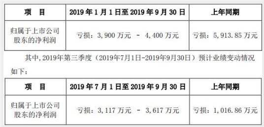 华中数控预计继续亏损 3起关联交易涉资超1亿元