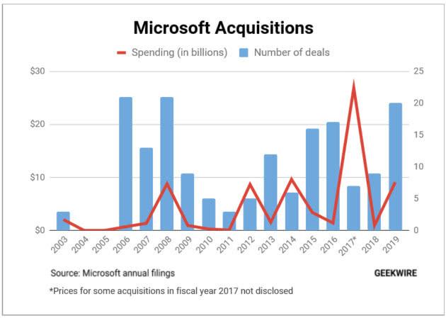 微软2019财年斥资91亿美元完成20次收购 其中收购GitHub规模最大