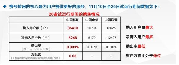 青岛手机靓号携号转网的威力正在被放大 中国电信与中国移动