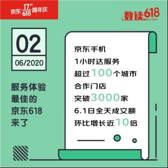 京东618手机1小时达服务覆盖超过100个城市,合作门店突破3000家