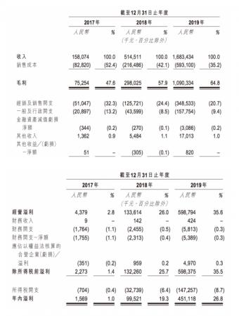 网红盲盒公司泡泡玛特再战IPO:近三年营收净利润持续走高