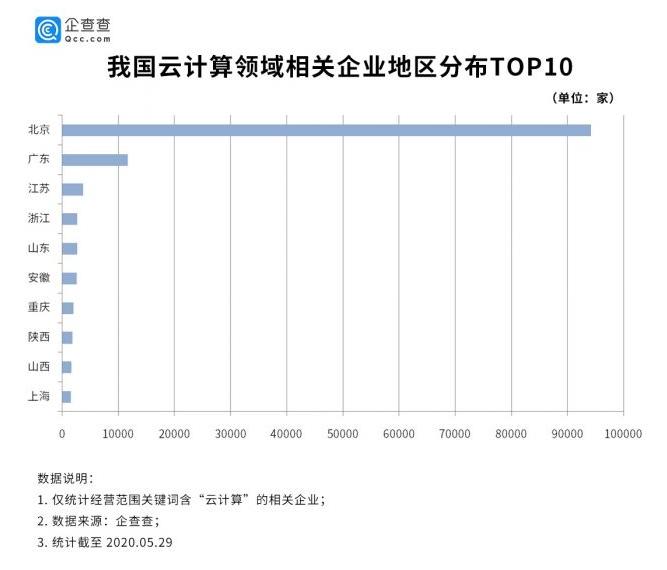 云计算市场竞争加剧:数据显示北京高居第一 2019年行业趋缓