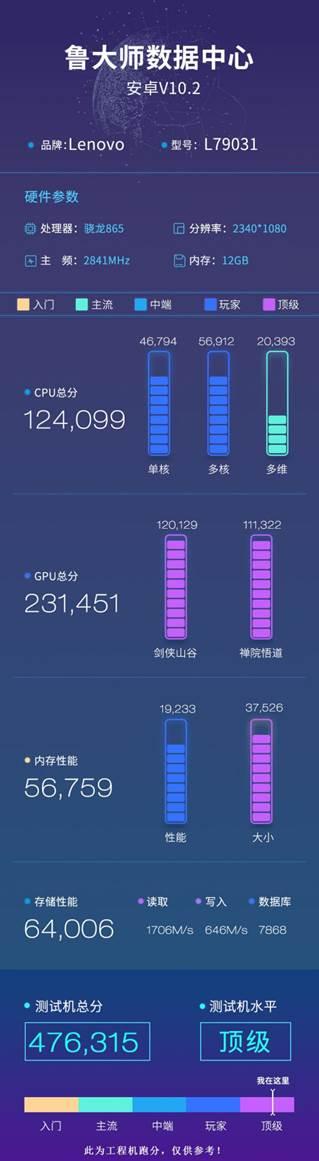 """联想拯救者手机鲁大师跑分曝光,电竞""""偏科生"""""""