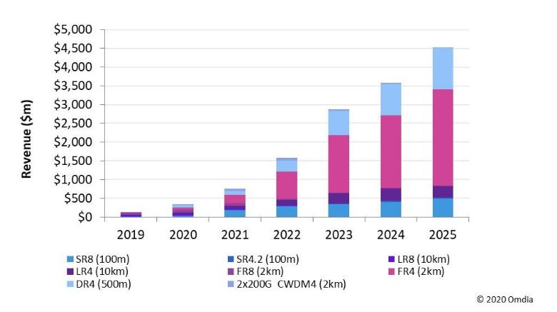 研究机构:400G 及以上光器件正加速发展  800G 发展也将开始实现