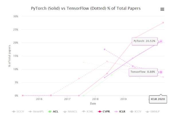 PyTorch称霸顶会:CVPR论文占比是TensorFlow 4 倍 研究者偏爱程度加深