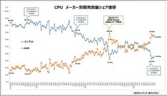 AMD三代锐龙拿下日本市场:销售占比已达67% 市场格局重塑