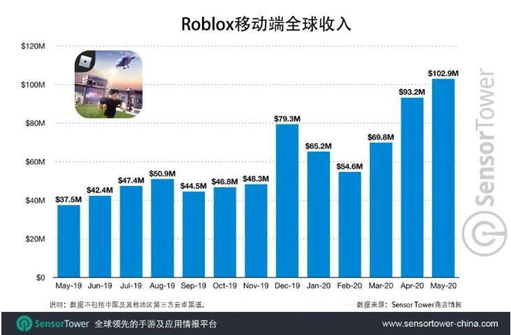 《我的世界》劲敌 Roblox 移动端总收入突破15亿美元 迎爆发式增长
