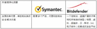 赛门铁克SEP(Symantec Endpoint Protection)产品替换方案