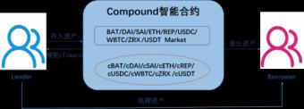 Compound资金规模突破10亿美元,OKEx CEO Jay Hao肯定其应用价值