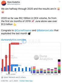 DEX交易额较去年同期5倍增长,OKEx CEO Jay Hao 表示DEX与CEX不是竞争关系