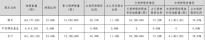神州数码:控股股东郭为将其所持218万股股份解除质押 占总股本比例0.33%