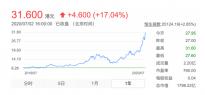 中芯国际7月2日涨幅17%:单日成交额65亿 市值接近1800亿港元创新高