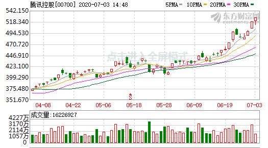 腾讯总市值突破5万亿港元 股价续刷盘中记录高位