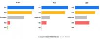 第三方数据显示京东大商超已成民生类商品主要销售渠道