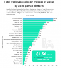 机构统计PS2是历史上销量最高的游戏主机 也是 80/90 一代的游戏记忆
