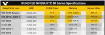 英伟达 RTX 3070/Ti 规格曝光 有望采用完整GA104 GPU 核心
