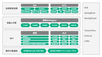 """容联发布""""Bot V5"""" 认知+运营构建企业智能交互中心"""