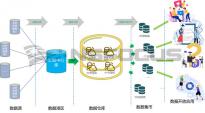 干货|数据中台安全体系构建方法论