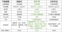 360 9X、米兔4C、小天才Q2,哪个才是真正的4G儿童电话手表?