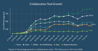 Zoom 要小心了:微软开始发力视频会议市场 更新Microsoft Teams