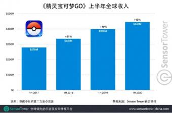 《精灵宝可梦 GO》上市4年全球总收入突破 36 亿美元