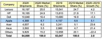 2020年第二季度苹果 Mac 产品全球出货量预计增长 5.1%