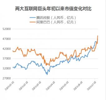 股王再易主!阿里腾讯市值上互相紧追不舍 打开网络公司股价空间?