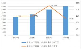 华为上半年营收4540亿元:增速四年来首次下滑 智能手机全球出货量下滑17%
