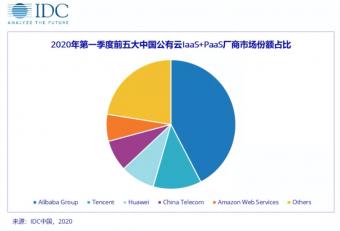 IDC:中国公共云市场高速增长,阿里云第一 市场份额42.4%