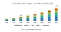 到2023年边缘AI软件市场将达11.5亿美元 自动驾驶汽车应用增长最高