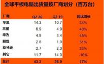 SA:2020 年 Q2 平板电脑市场增长率创六年新高 同比增长17%
