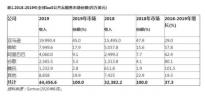 2019年全球IaaS公共云服务市场增长37.3% 亚马逊保持市场第一位置