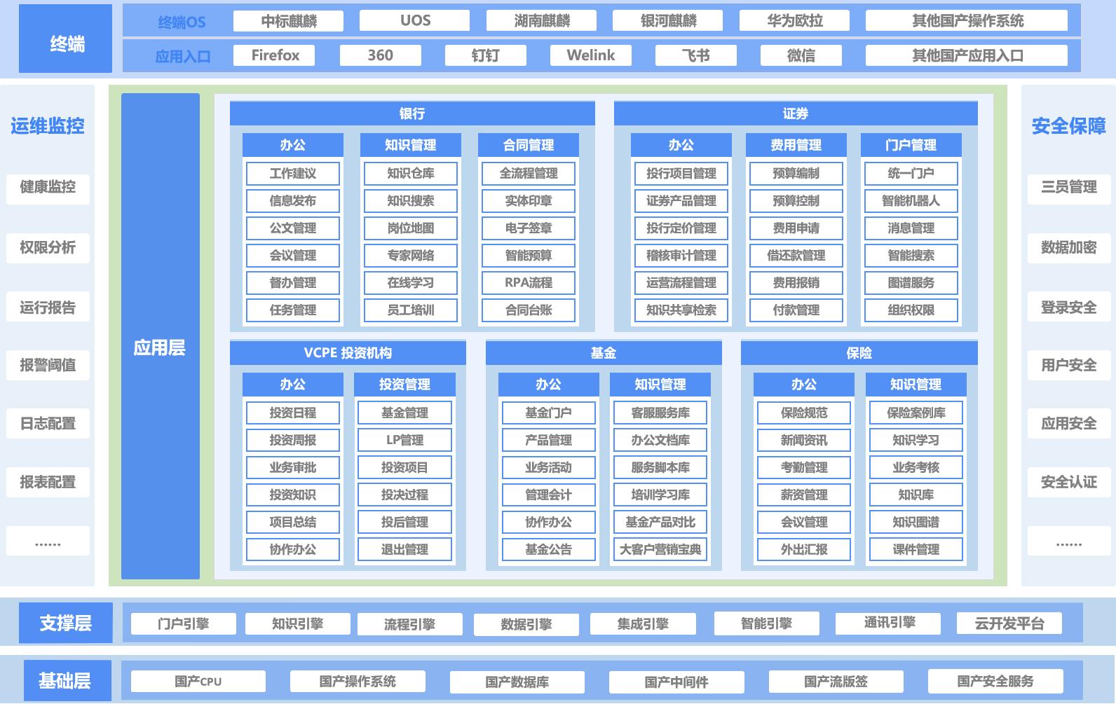 https://www.landray.com.cn/static-old/solution/jinrongxinchuang/images/jgt.png