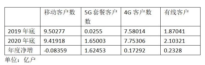 中国移动5G套餐客户达1.65亿 同比净增1.62453亿户