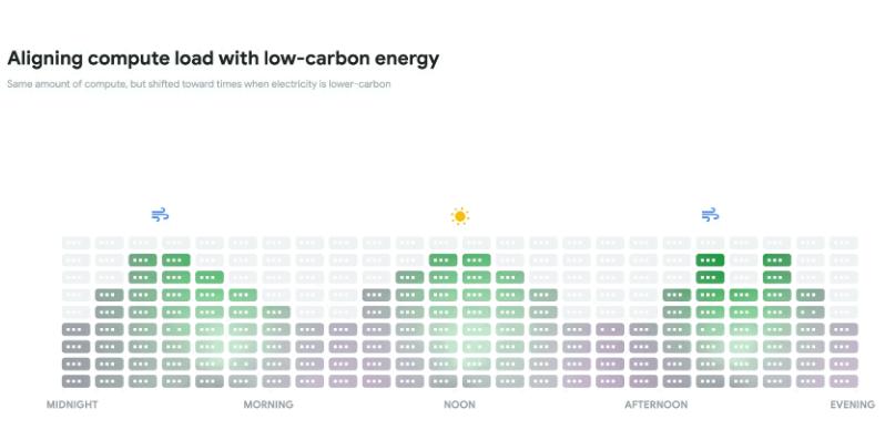 这届科技巨头都开始讲究环保了 为什么碳中和如此重要?