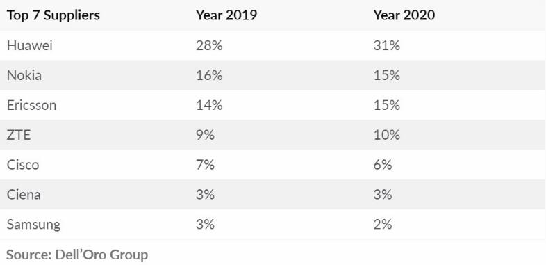 华为持续领先全球电信设备市场:2020年全年份额增长2-3个百分点