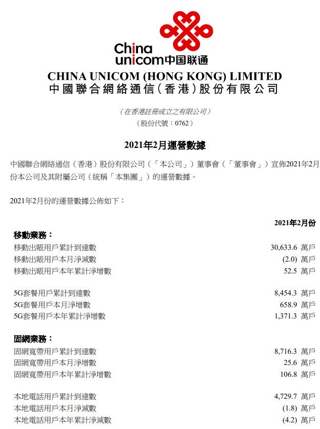 中国联通:5G 套餐用户2月净增658.9万户 固定电话用户减少