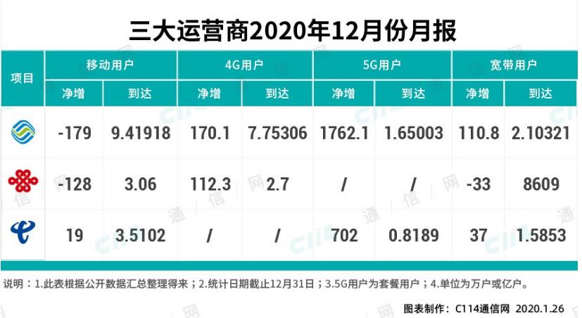中国联通成功回到 5G 用户发展第一阵营 用户占有率大幅提升