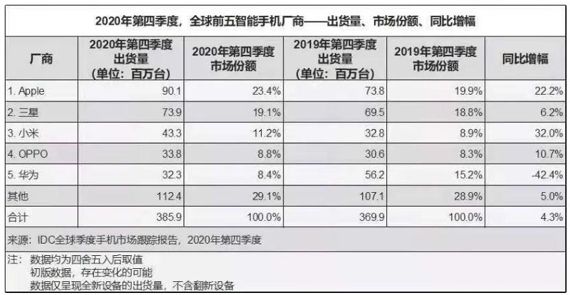 透视华为2020年报:手机销量跌至第五 收取5G专利破局之道?